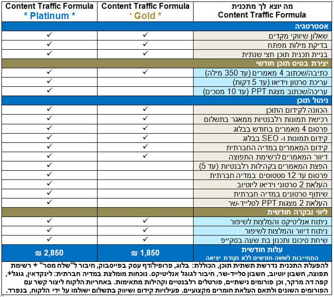 ניהול תוכן: רק תנועה ממוקדת תוכן בעל ערך מביאה לקוחות מתאימים